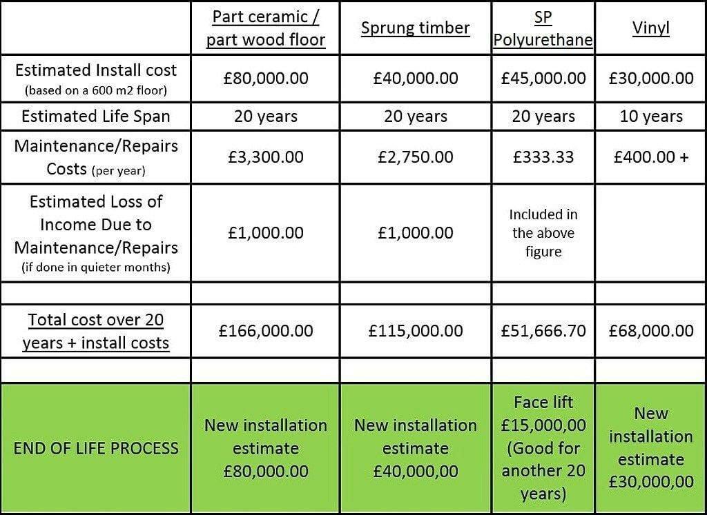 Floor price comparison chart